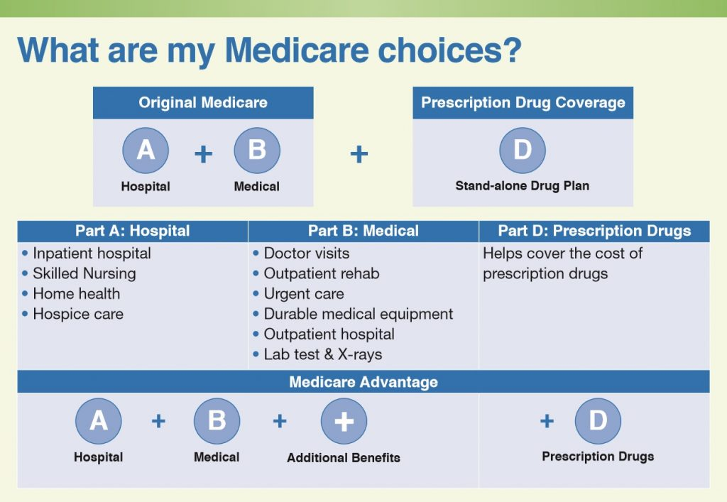 Medicare Choices Chart